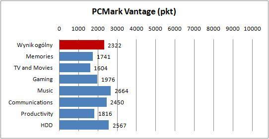 Sony VAIO VPCYB3V1E - PCMark Vantage
