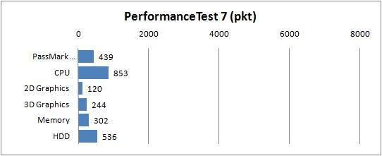 Sony VAIO VPCYB3V1E - Performance Test