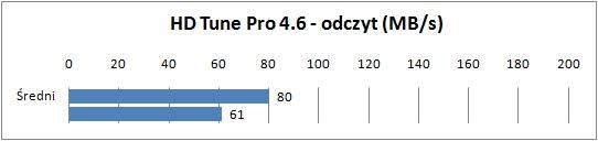 Sony VAIO VPCYB3V1E - HD Tune Pro