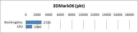 Sony VAIO VPCYB3V1E - 3DMark06