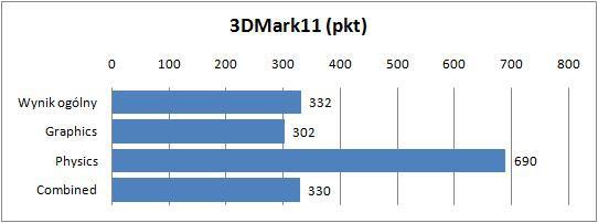 Sony VAIO VPCYB3V1E - 3DMark11