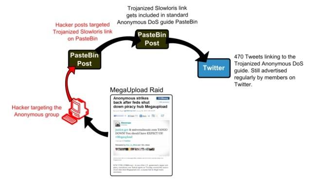Rozprzestrzenianie się trojana - krok po kroku (źródło: Symantec).