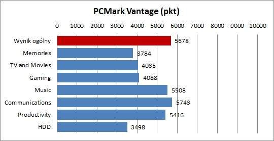 Fujitsu Lifebook AH531 - PCMark Vantage