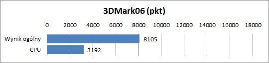 Fujitsu Lifebook AH531 - 3DMark06