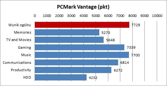 Sony VAIO VPCF21Z1E - PCMark Vantage