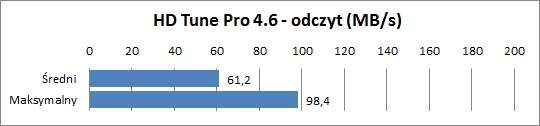 Sony VAIO VPCF21Z1E - HD Tune