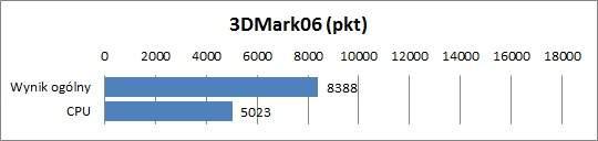 Sony VAIO VPCF21Z1E - 3DMark06
