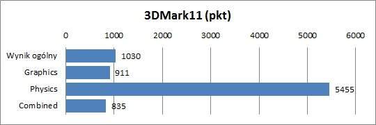 Sony VAIO VPCF21Z1E - 3DMark11