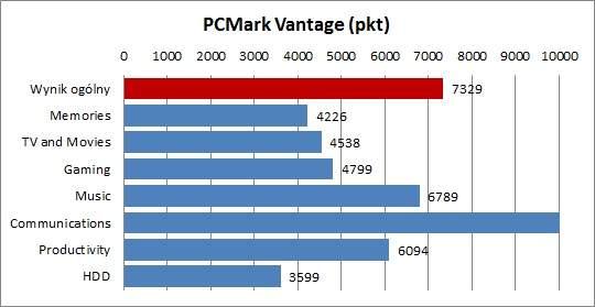 Acer TravelMate 5760G - PCMark Vantage