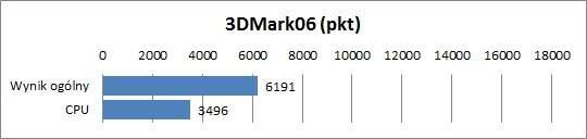 Acer TravelMate 5760G - 3DMark06