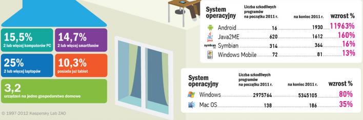 Gadżety elektroniczne w polskich domach - badanie Kaspersky Lab