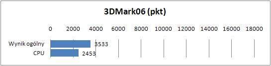 Lenovo U300s - 3DMark06