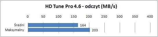 Lenovo U300s - HDTune Pro