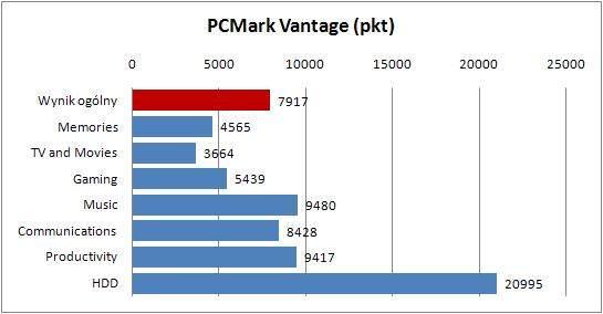 Lenovo U300s - PCMark Vantage