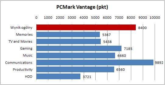 HP Pavilion DV7-6140ew - PCMark Vantage