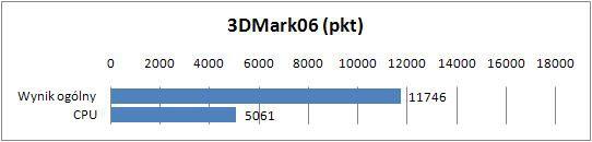 HP Pavilion DV7-6140ew - 3DMark06