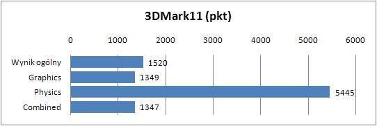 HP Pavilion DV7-6140ew - 3DMark11