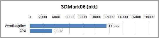 MSI GE620DX-443XPL  - 3DMark06