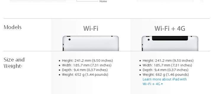 Nowy iPad - oferta  ze strony  Apple w UK