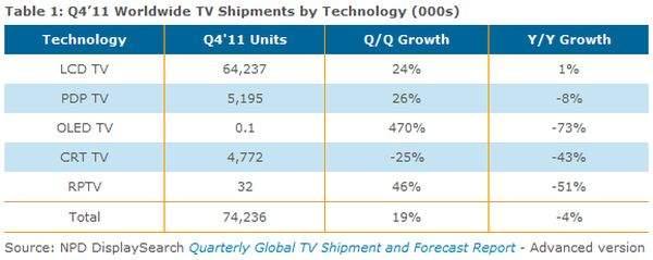 Sprzedaż telewizorów w 2011 roku