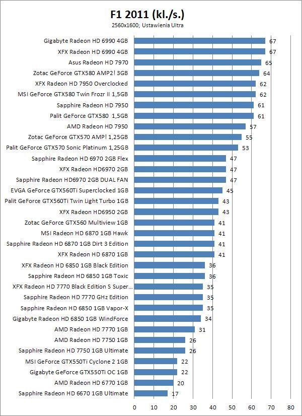 Sapphire Radeon HD 6970 Flex Edition 2GB