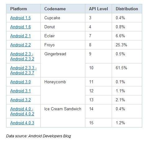 Fragmentacja platformy Google Android