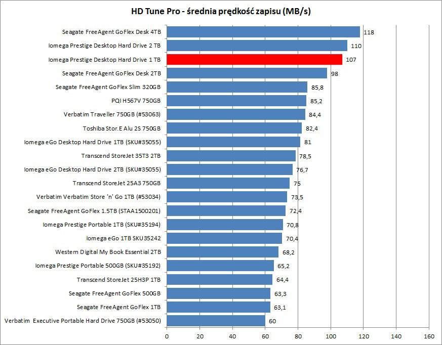 Iomega Prestige Desktop Hard Drive - HDTune Pro