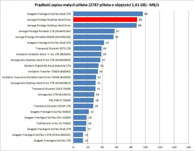 Iomega Prestige Desktop Hard Drive