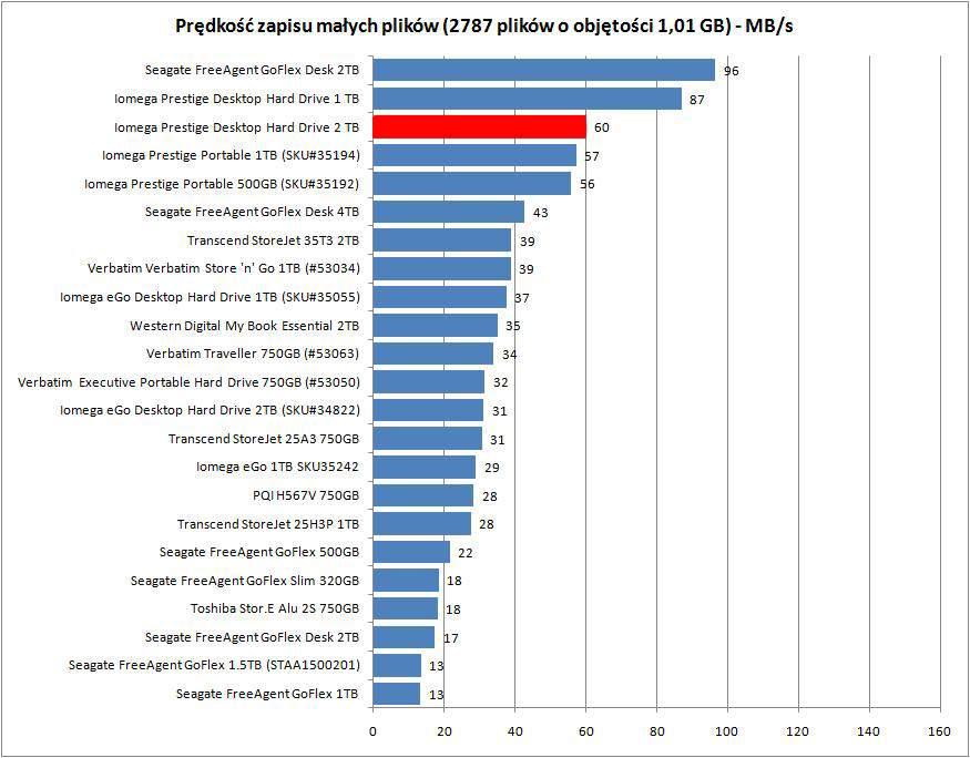 Iomega Prestige Desktop Hard Drive -zapis małych plików