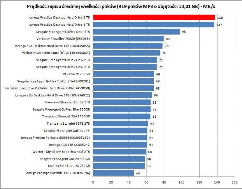 Iomega Prestige Desktop Hard Drive - zapis średniej wielkości plików