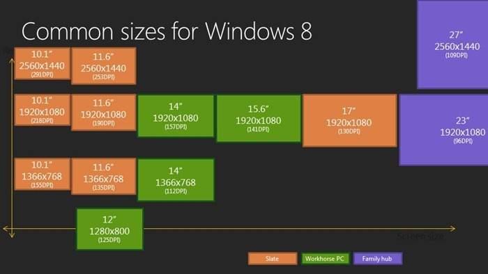 Wspierane przezd Windows 8 wyświetlacze