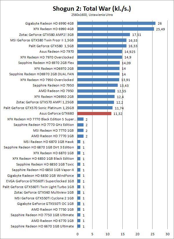 Asus GeForce GTX 680 2GB