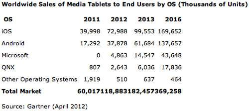 Przewidywana sprzedaż tabletów w najbliższych latach