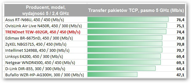 TRENDnet TEW-692GR