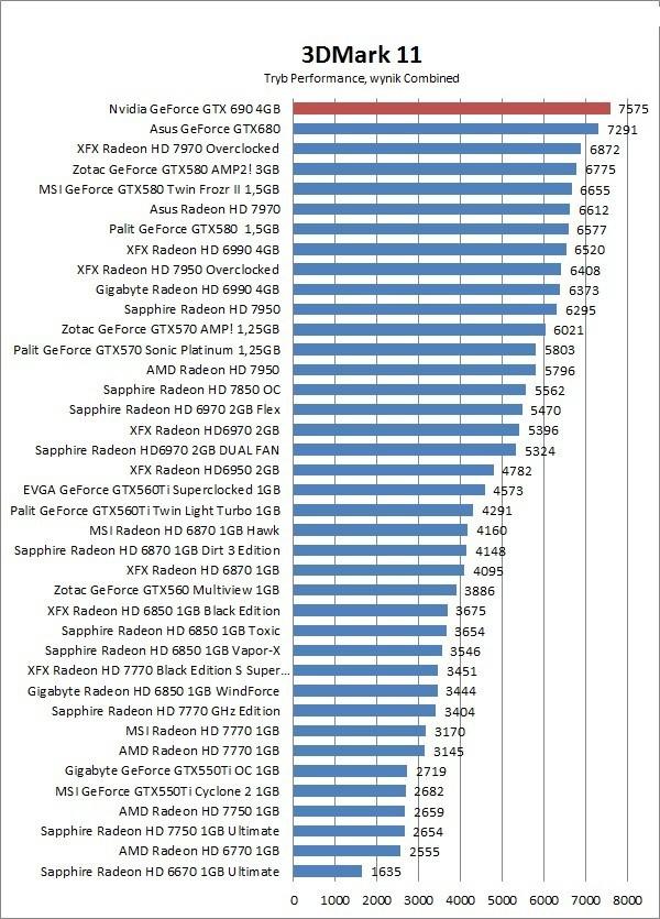 GeForce GTX 690 4GB