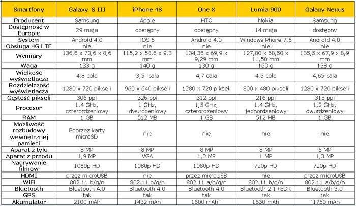 Kluczowe cechy opisywanych smartfonów