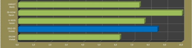 Ocena jasności projektora na tle innych modeli