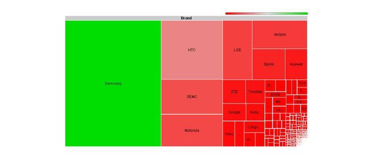 Podział rynku ze względu na markę ((źródło: Open Signal Maps)