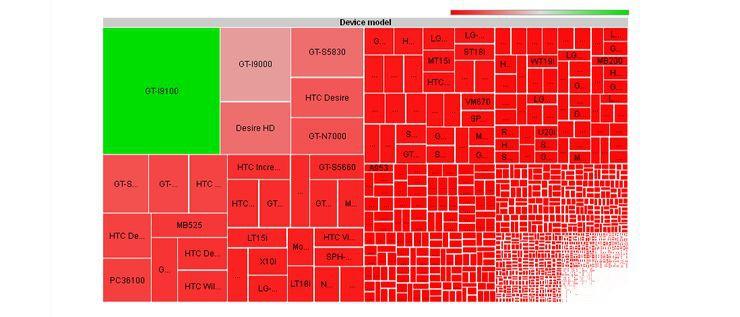 Dostępne modele smartfonów ((źródło: Open Signal Maps)