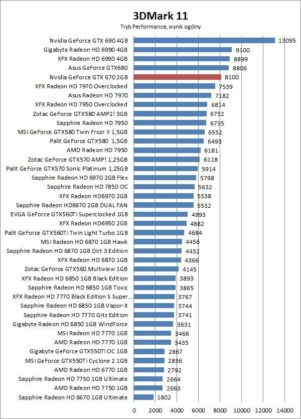 GeForce GTX 670 2GB