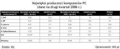 IDC: Najwięksi producenci pecetów (II kw. 2006)