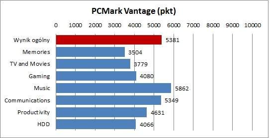 HP ProBook 4330s - PCMark Vantage
