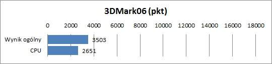 HP ProBook 4330s  - 3DMark 06
