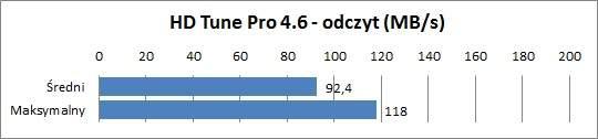 HP ProBook 4330s - wydajność dysku