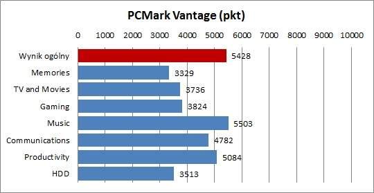 Acer Aspire 3830G - PCMark Vantage