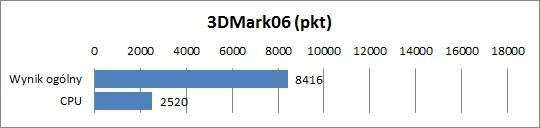 Acer Aspire 3830G - 3DMark06