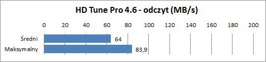 Acer Aspire 3830G - HDTune