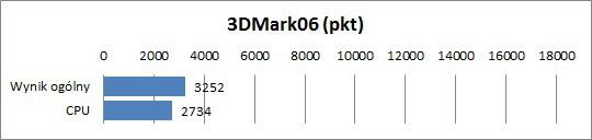 Fujitsu Lifebook P771 - 3DMark06