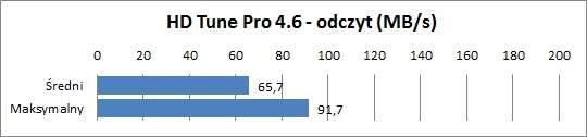 MSI X370 - HDTune