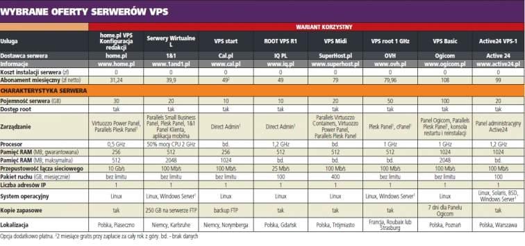 Wybrane oferty serwerów VPS - wariant korzystny